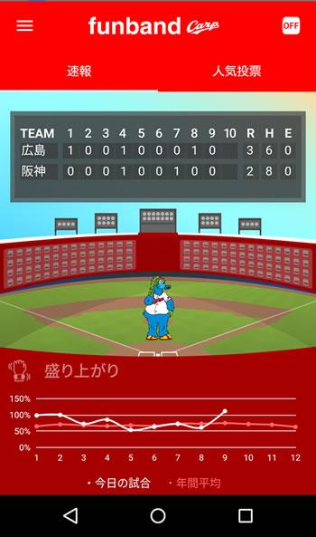 9月18日の阪神戦終了後のアプリ
